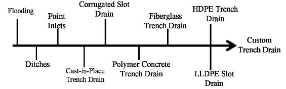 History of Drainage Systems